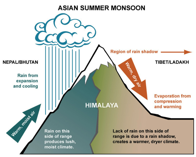 A generalized cross section of the Himalayas showing Monsoon Action